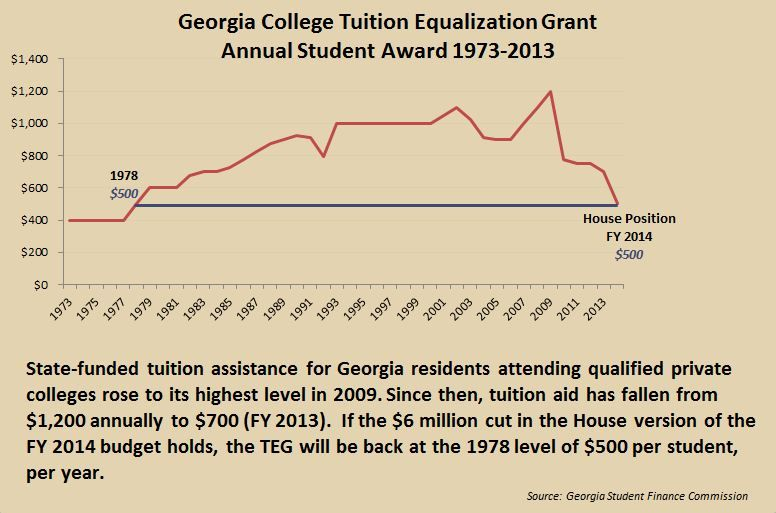Georgia College Tuition Equalization Grant Stats, '1973 - '2013